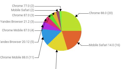Браузеры, замеченные в скликивании:  Chrome 88.0 - 20 Mobile Safari 14.0 - 16 Неизвестно - 14 Chrome Mobile 88.0 - 11 Yandex Browser 20.12 - 5 Chrome Mobile 87.0 - 4 Yandex Browser 21.2 - 3 Chrome 87.0 - 3 Mobile Safari - 2 Chrome 77.0 - 2