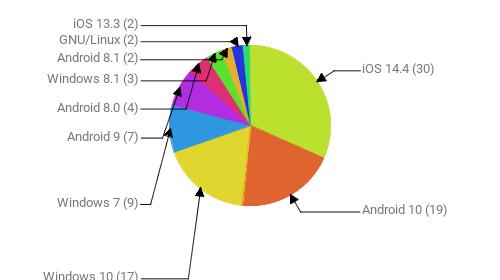 Операционные системы:  iOS 14.4 - 30 Android 10 - 19 Windows 10 - 17 Windows 7 - 9 Android 9 - 7 Android 8.0 - 4 Windows 8.1 - 3 Android 8.1 - 2 GNU/Linux - 2 iOS 13.3 - 2