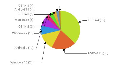 Операционные системы:  iOS 14.4 - 65 Android 10 - 36 Windows 10 - 24 Android 9 - 13 Windows 7 - 13 iOS 14.2 - 6 Mac 10.15 - 6 iOS 14.3 - 5 Android 11 - 4 iOS 14.1 - 4