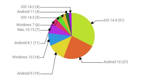 Операционные системы:  iOS 14.4 - 51 Android 10 - 37 Android 9 - 19 Windows 10 - 14 Android 8.1 - 11 Mac 10.15 - 7 Windows 7 - 6 iOS 14.3 - 5 Android 11 - 4 iOS 14.2 - 4