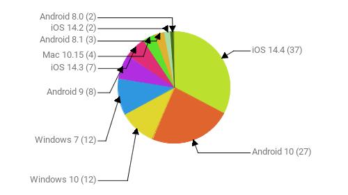 Операционные системы:  iOS 14.4 - 37 Android 10 - 27 Windows 10 - 12 Windows 7 - 12 Android 9 - 8 iOS 14.3 - 7 Mac 10.15 - 4 Android 8.1 - 3 iOS 14.2 - 2 Android 8.0 - 2