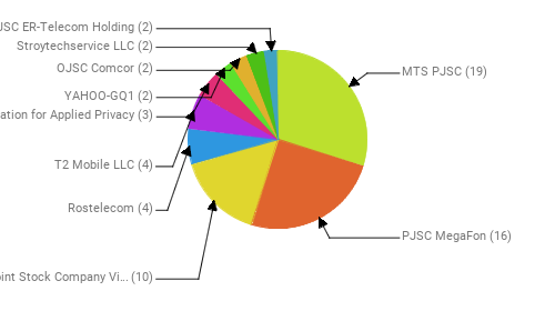 Провайдеры:  MTS PJSC - 19 PJSC MegaFon - 16 Public Joint Stock Company Vimpel-Communications - 10 Rostelecom - 4 T2 Mobile LLC - 4 Foundation for Applied Privacy - 3 YAHOO-GQ1 - 2 OJSC Comcor - 2 Stroytechservice LLC - 2 JSC ER-Telecom Holding - 2