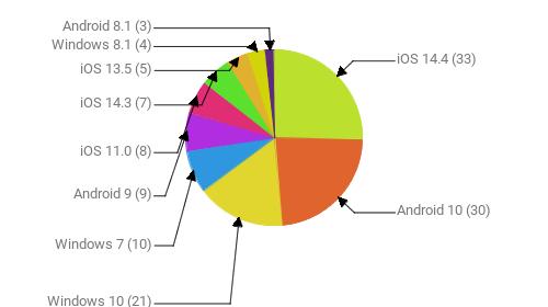 Операционные системы:  iOS 14.4 - 33 Android 10 - 30 Windows 10 - 21 Windows 7 - 10 Android 9 - 9 iOS 11.0 - 8 iOS 14.3 - 7 iOS 13.5 - 5 Windows 8.1 - 4 Android 8.1 - 3