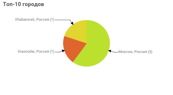 Топ-10 городов:  Moscow, Россия - 3 Krasnodar, Россия - 1 Khabarovsk, Россия - 1