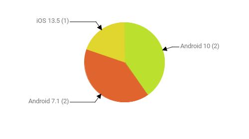 Операционные системы:  Android 10 - 2 Android 7.1 - 2 iOS 13.5 - 1