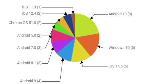 Операционные системы:  Android 10 - 8 Windows 10 - 6 iOS 14.4 - 5 Android 9 - 4 Android 8.1 - 3 Android 7.0 - 3 Android 5.0 - 2 Chrome OS 51.0 - 2 iOS 12.4 - 2 iOS 11.3 - 1