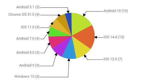 Операционные системы:  Android 10 - 10 iOS 14.4 - 10 iOS 12.0 - 7 Windows 10 - 6 Android 9 - 5 Android 8.0 - 5 Android 7.0 - 4 iOS 11.0 - 4 Chrome OS 51.0 - 4 Android 5.1 - 3