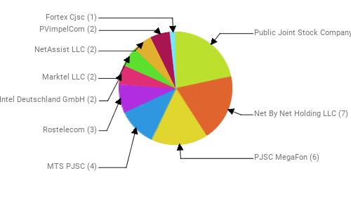 Провайдеры:  Public Joint Stock Company Vimpel-Communications - 8 Net By Net Holding LLC - 7 PJSC MegaFon - 6 MTS PJSC - 4 Rostelecom - 3 Intel Deutschland GmbH - 2 Marktel LLC - 2 NetAssist LLC - 2 PVimpelCom - 2 Fortex Cjsc - 1