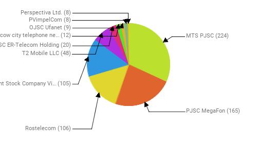 Провайдеры:  MTS PJSC - 224 PJSC MegaFon - 165 Rostelecom - 106 Public Joint Stock Company Vimpel-Communications - 105 T2 Mobile LLC - 48 JSC ER-Telecom Holding - 20 PJSC Moscow city telephone network - 12 OJSC Ufanet - 9 PVimpelCom - 8 Perspectiva Ltd. - 8