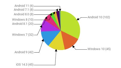 Операционные системы:  Android 10 - 102 Windows 10 - 45 iOS 14.3 - 45 Android 9 - 42 Windows 7 - 32 Android 8.1 - 20 Windows 8 - 10 Android 8.0 - 8 Android 7.1 - 8 Android 11 - 6