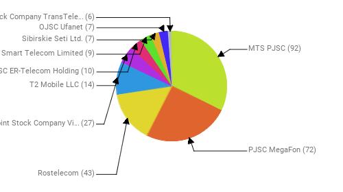 Провайдеры:  MTS PJSC - 92 PJSC MegaFon - 72 Rostelecom - 43 Public Joint Stock Company Vimpel-Communications - 27 T2 Mobile LLC - 14 JSC ER-Telecom Holding - 10 Smart Telecom Limited - 9 Sibirskie Seti Ltd. - 7 OJSC Ufanet - 7 Joint Stock Company TransTeleCom - 6