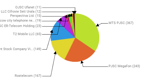 Провайдеры:  MTS PJSC - 367 PJSC MegaFon - 243 Rostelecom - 167 Public Joint Stock Company Vimpel-Communications - 149 T2 Mobile LLC - 65 JSC ER-Telecom Holding - 23 PJSC Moscow city telephone network - 19 Perspectiva Ltd. - 15 LLC Cifrovie Seti Urala - 12 OJSC Ufanet - 11