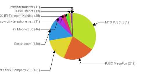 Провайдеры:  MTS PJSC - 351 PJSC MegaFon - 219 Public Joint Stock Company Vimpel-Communications - 161 Rostelecom - 150 T2 Mobile LLC - 46 PJSC Moscow city telephone network - 31 JSC ER-Telecom Holding - 25 OJSC Ufanet - 13 Perspectiva Ltd. - 11 OJSC Comcor - 11