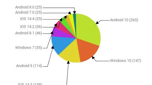 Операционные системы:  Android 10 - 265 Windows 10 - 147 iOS 14.3 - 139 Android 9 - 114 Windows 7 - 55 Android 8.1 - 46 iOS 14.2 - 36 iOS 14.4 - 25 Android 7.0 - 25 Android 8.0 - 25
