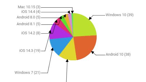 Операционные системы:  Windows 10 - 39 Android 10 - 38 Android 9 - 21 Windows 7 - 21 iOS 14.3 - 19 iOS 14.2 - 8 Android 8.1 - 5 Android 8.0 - 5 iOS 14.4 - 4 Mac 10.15 - 3