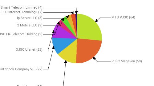 Провайдеры:  MTS PJSC - 64 PJSC MegaFon - 59 Rostelecom - 32 Public Joint Stock Company Vimpel-Communications - 27 OJSC Ufanet - 23 JSC ER-Telecom Holding - 9 T2 Mobile LLC - 9 Ip Server LLC - 8 LLC Internet Tehnologii - 7 Smart Telecom Limited - 4