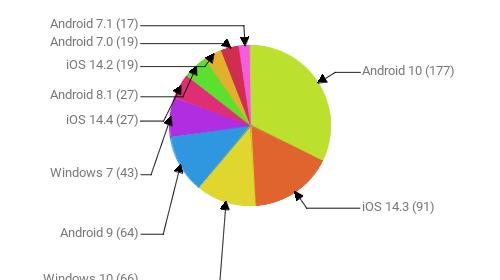 Операционные системы:  Android 10 - 177 iOS 14.3 - 91 Windows 10 - 66 Android 9 - 64 Windows 7 - 43 iOS 14.4 - 27 Android 8.1 - 27 iOS 14.2 - 19 Android 7.0 - 19 Android 7.1 - 17