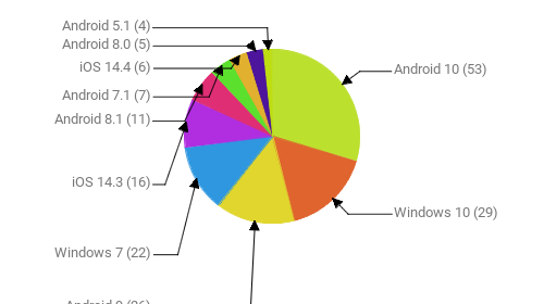 Операционные системы:  Android 10 - 53 Windows 10 - 29 Android 9 - 26 Windows 7 - 22 iOS 14.3 - 16 Android 8.1 - 11 Android 7.1 - 7 iOS 14.4 - 6 Android 8.0 - 5 Android 5.1 - 4