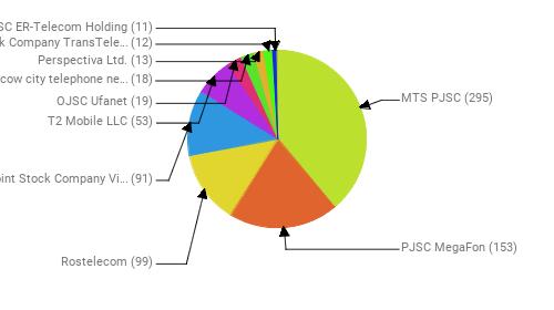Провайдеры:  MTS PJSC - 295 PJSC MegaFon - 153 Rostelecom - 99 Public Joint Stock Company Vimpel-Communications - 91 T2 Mobile LLC - 53 OJSC Ufanet - 19 PJSC Moscow city telephone network - 18 Perspectiva Ltd. - 13 Joint Stock Company TransTeleCom - 12 JSC ER-Telecom Holding - 11