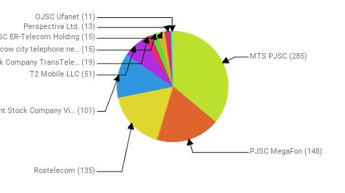 Провайдеры:  MTS PJSC - 285 PJSC MegaFon - 148 Rostelecom - 135 Public Joint Stock Company Vimpel-Communications - 101 T2 Mobile LLC - 51 Joint Stock Company TransTeleCom - 19 PJSC Moscow city telephone network - 15 JSC ER-Telecom Holding - 15 Perspectiva Ltd. - 13 OJSC Ufanet - 11