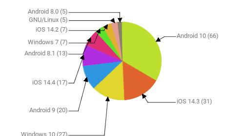 Операционные системы:  Android 10 - 66 iOS 14.3 - 31 Windows 10 - 27 Android 9 - 20 iOS 14.4 - 17 Android 8.1 - 13 Windows 7 - 7 iOS 14.2 - 7 GNU/Linux - 5 Android 8.0 - 5