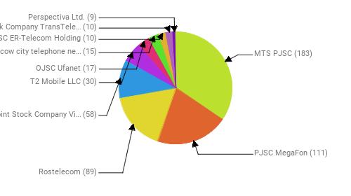 Провайдеры:  MTS PJSC - 183 PJSC MegaFon - 111 Rostelecom - 89 Public Joint Stock Company Vimpel-Communications - 58 T2 Mobile LLC - 30 OJSC Ufanet - 17 PJSC Moscow city telephone network - 15 JSC ER-Telecom Holding - 10 Joint Stock Company TransTeleCom - 10 Perspectiva Ltd. - 9
