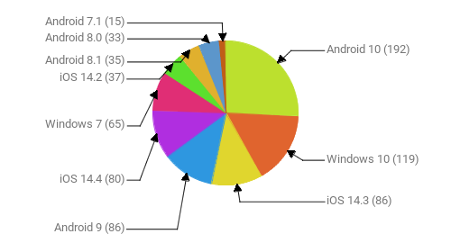 Операционные системы:  Android 10 - 192 Windows 10 - 119 iOS 14.3 - 86 Android 9 - 86 iOS 14.4 - 80 Windows 7 - 65 iOS 14.2 - 37 Android 8.1 - 35 Android 8.0 - 33 Android 7.1 - 15