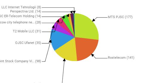 Провайдеры:  MTS PJSC - 177 Rostelecom - 141 PJSC MegaFon - 114 Public Joint Stock Company Vimpel-Communications - 98 OJSC Ufanet - 35 T2 Mobile LLC - 31 PJSC Moscow city telephone network - 28 JSC ER-Telecom Holding - 14 Perspectiva Ltd. - 14 LLC Internet Tehnologii - 8