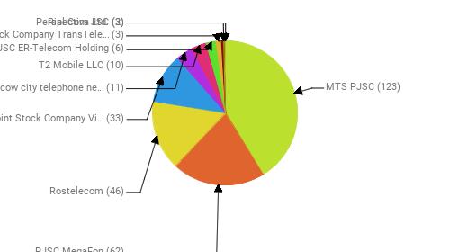 Провайдеры:  MTS PJSC - 123 PJSC MegaFon - 62 Rostelecom - 46 Public Joint Stock Company Vimpel-Communications - 33 PJSC Moscow city telephone network - 11 T2 Mobile LLC - 10 JSC ER-Telecom Holding - 6 Joint Stock Company TransTeleCom - 3 Perspectiva Ltd. - 3 Rial Com JSC - 2