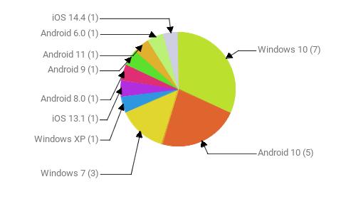 Операционные системы:  Windows 10 - 7 Android 10 - 5 Windows 7 - 3 Windows XP - 1 iOS 13.1 - 1 Android 8.0 - 1 Android 9 - 1 Android 11 - 1 Android 6.0 - 1 iOS 14.4 - 1