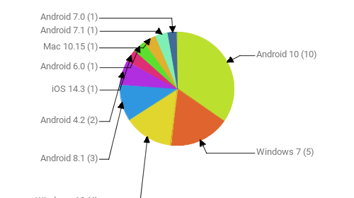 Операционные системы:  Android 10 - 10 Windows 7 - 5 Windows 10 - 4 Android 8.1 - 3 Android 4.2 - 2 iOS 14.3 - 1 Android 6.0 - 1 Mac 10.15 - 1 Android 7.1 - 1 Android 7.0 - 1
