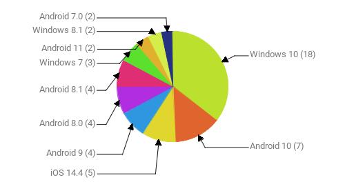 Операционные системы:  Windows 10 - 18 Android 10 - 7 iOS 14.4 - 5 Android 9 - 4 Android 8.0 - 4 Android 8.1 - 4 Windows 7 - 3 Android 11 - 2 Windows 8.1 - 2 Android 7.0 - 2