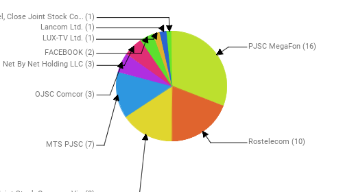 Провайдеры:  PJSC MegaFon - 16 Rostelecom - 10 Public Joint Stock Company Vimpel-Communications - 8 MTS PJSC - 7 OJSC Comcor - 3 Net By Net Holding LLC - 3 FACEBOOK - 2 LUX-TV Ltd. - 1 Lancom Ltd. - 1 Avantel, Close Joint Stock Company - 1