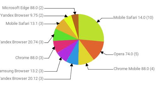 Браузеры, замеченные в скликивании:  Mobile Safari 14.0 - 10 Opera 74.0 - 5 Chrome Mobile 88.0 - 4 Yandex Browser 20.12 - 3 Samsung Browser 13.2 - 3 Chrome 88.0 - 3 Yandex Browser 20.74 - 3 Mobile Safari 13.1 - 3 Yandex Browser 9.75 - 2 Microsoft Edge 88.0 - 2