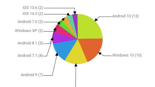 Операционные системы:  Android 10 - 13 Windows 10 - 10 iOS 14.4 - 8 Android 9 - 7 Android 7.1 - 4 Android 8.1 - 3 Windows XP - 2 Android 7.0 - 2 iOS 14.3 - 2 iOS 13.6 - 2