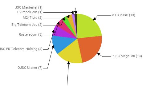 Провайдеры:  MTS PJSC - 13 PJSC MegaFon - 13 Public Joint Stock Company Vimpel-Communications - 10 OJSC Ufanet - 7 JSC ER-Telecom Holding - 4 Rostelecom - 3 Big Telecom Jsc - 2 M247 Ltd - 2 PVimpelCom - 1 JSC Mastertel - 1
