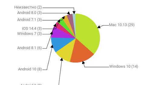 Операционные системы:  Mac 10.13 - 29 Windows 10 - 14 Android 9 - 9 Android 10 - 8 Android 8.1 - 6 Windows 7 - 3 iOS 14.4 - 3 Android 7.1 - 3 Android 8.0 - 3 Неизвестно - 2