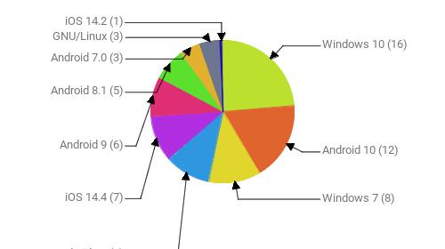 Операционные системы:  Windows 10 - 16 Android 10 - 12 Windows 7 - 8 Android 11 - 7 iOS 14.4 - 7 Android 9 - 6 Android 8.1 - 5 Android 7.0 - 3 GNU/Linux - 3 iOS 14.2 - 1