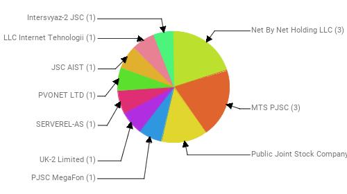 Провайдеры:  Net By Net Holding LLC - 3 MTS PJSC - 3 Public Joint Stock Company Vimpel-Communications - 2 PJSC MegaFon - 1 UK-2 Limited - 1 SERVEREL-AS - 1 PVONET LTD - 1 JSC AIST - 1 LLC Internet Tehnologii - 1 Intersvyaz-2 JSC - 1