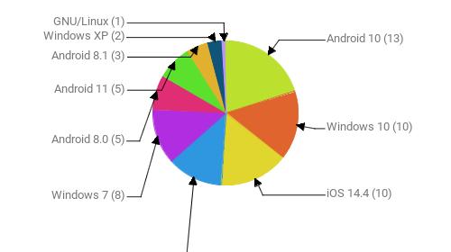 Операционные системы:  Android 10 - 13 Windows 10 - 10 iOS 14.4 - 10 Android 9 - 8 Windows 7 - 8 Android 8.0 - 5 Android 11 - 5 Android 8.1 - 3 Windows XP - 2 GNU/Linux - 1