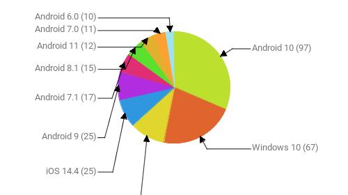 Операционные системы:  Android 10 - 97 Windows 10 - 67 Windows 7 - 31 iOS 14.4 - 25 Android 9 - 25 Android 7.1 - 17 Android 8.1 - 15 Android 11 - 12 Android 7.0 - 11 Android 6.0 - 10