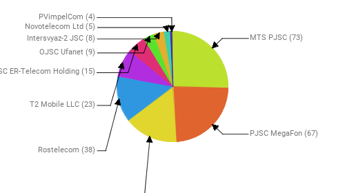 Провайдеры:  MTS PJSC - 73 PJSC MegaFon - 67 Public Joint Stock Company Vimpel-Communications - 45 Rostelecom - 38 T2 Mobile LLC - 23 JSC ER-Telecom Holding - 15 OJSC Ufanet - 9 Intersvyaz-2 JSC - 8 Novotelecom Ltd - 5 PVimpelCom - 4