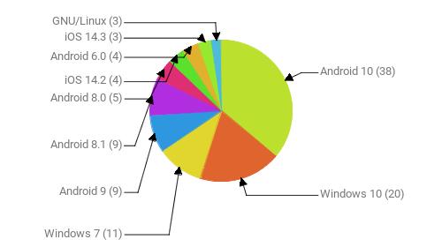 Операционные системы:  Android 10 - 38 Windows 10 - 20 Windows 7 - 11 Android 9 - 9 Android 8.1 - 9 Android 8.0 - 5 iOS 14.2 - 4 Android 6.0 - 4 iOS 14.3 - 3 GNU/Linux - 3