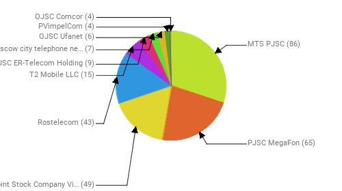 Провайдеры:  MTS PJSC - 86 PJSC MegaFon - 65 Public Joint Stock Company Vimpel-Communications - 49 Rostelecom - 43 T2 Mobile LLC - 15 JSC ER-Telecom Holding - 9 PJSC Moscow city telephone network - 7 OJSC Ufanet - 6 PVimpelCom - 4 OJSC Comcor - 4