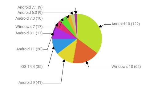 Операционные системы:  Android 10 - 122 Windows 10 - 62 Android 9 - 41 iOS 14.4 - 35 Android 11 - 28 Android 8.1 - 17 Windows 7 - 17 Android 7.0 - 10 Android 6.0 - 9 Android 7.1 - 9