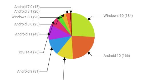 Операционные системы:  Windows 10 - 184 Android 10 - 166 Windows 7 - 83 Android 9 - 81 iOS 14.4 - 76 Android 11 - 43 Android 8.0 - 25 Windows 8.1 - 23 Android 8.1 - 20 Android 7.0 - 15