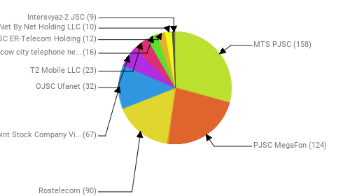 Провайдеры:  MTS PJSC - 158 PJSC MegaFon - 124 Rostelecom - 90 Public Joint Stock Company Vimpel-Communications - 67 OJSC Ufanet - 32 T2 Mobile LLC - 23 PJSC Moscow city telephone network - 16 JSC ER-Telecom Holding - 12 Net By Net Holding LLC - 10 Intersvyaz-2 JSC - 9