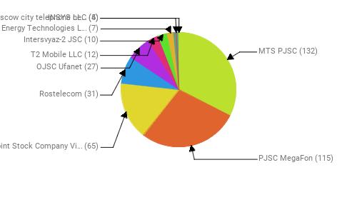 Провайдеры:  MTS PJSC - 132 PJSC MegaFon - 115 Public Joint Stock Company Vimpel-Communications - 65 Rostelecom - 31 OJSC Ufanet - 27 T2 Mobile LLC - 12 Intersvyaz-2 JSC - 10 Digital Energy Technologies Ltd. - 7 INSYS LLC - 5 PJSC Moscow city telephone network - 4