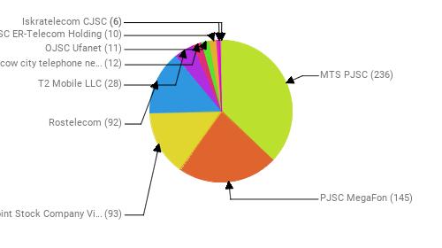 Провайдеры:  MTS PJSC - 236 PJSC MegaFon - 145 Public Joint Stock Company Vimpel-Communications - 93 Rostelecom - 92 T2 Mobile LLC - 28 PJSC Moscow city telephone network - 12 OJSC Ufanet - 11 JSC ER-Telecom Holding - 10 Iskratelecom CJSC - 6  - 6