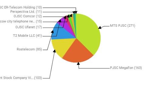 Провайдеры:  MTS PJSC - 271 PJSC MegaFon - 163 Public Joint Stock Company Vimpel-Communications - 103 Rostelecom - 85 T2 Mobile LLC - 41 OJSC Ufanet - 17 PJSC Moscow city telephone network - 15 OJSC Comcor - 12 Perspectiva Ltd. - 11 JSC ER-Telecom Holding - 10